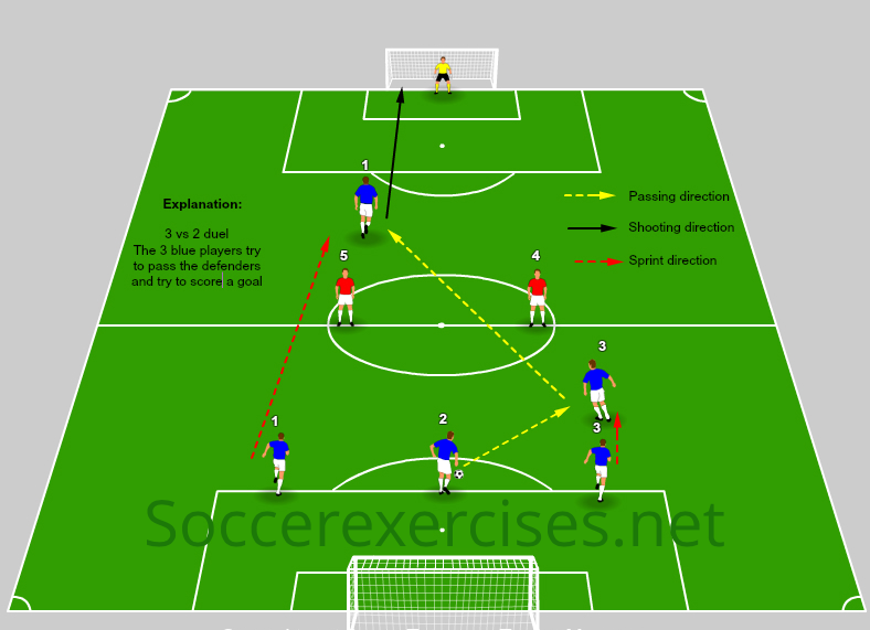 #20 3 vs 2 – Score and Defend duel
