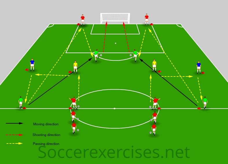 Team passing and finishing on goal drill